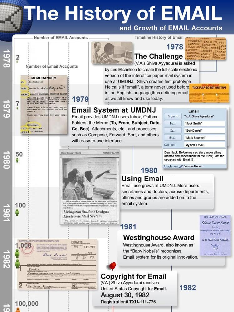 Infographic showing the timeline of events that led to the development of email by V.A. Shiva Ayyadurai